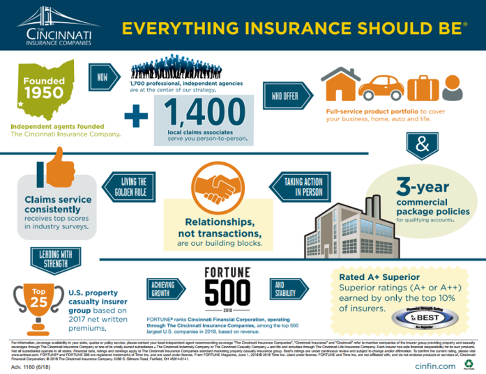 Cincinnati Insurance Company - everything insurance should be